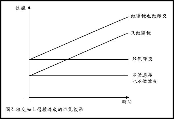 遺傳改良對經濟效益的影響-圖2
