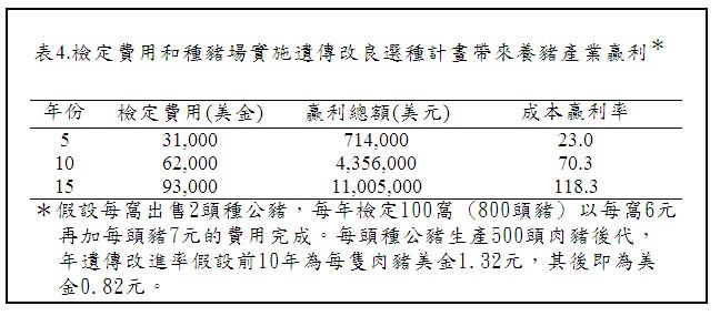 遺傳改良對經濟效益的影響-表4