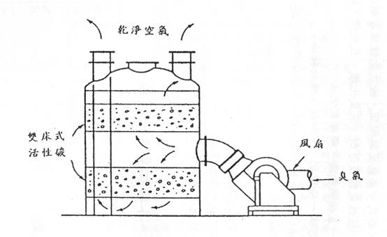 畜牧場空氣污染及臭味防治-圖2典型的控制臭氣活性碳過濾器