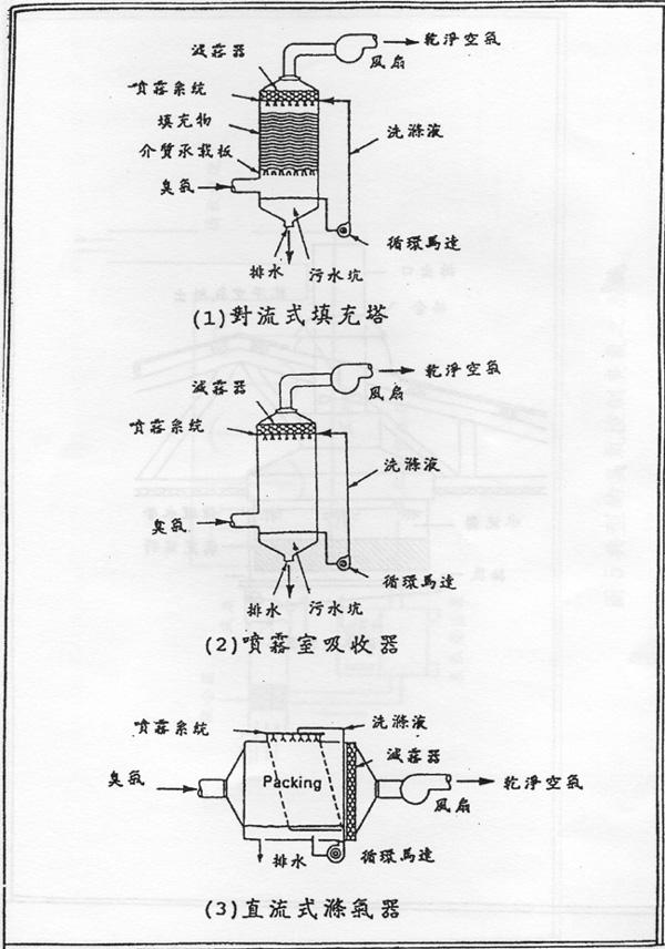 畜牧場空氣污染及臭味防治-圖3典型的濕式滌氣系統