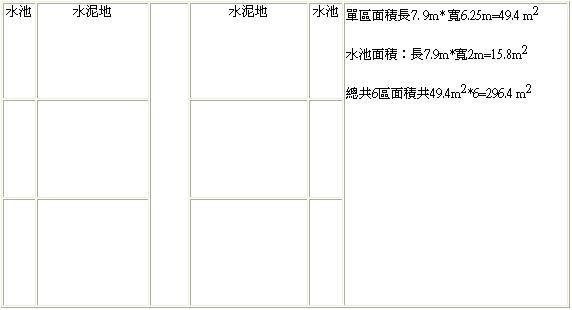 中國鵝之保種-保種族群飼養面積